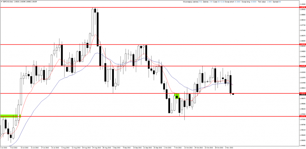 GBPCADDaily-6-11-2015