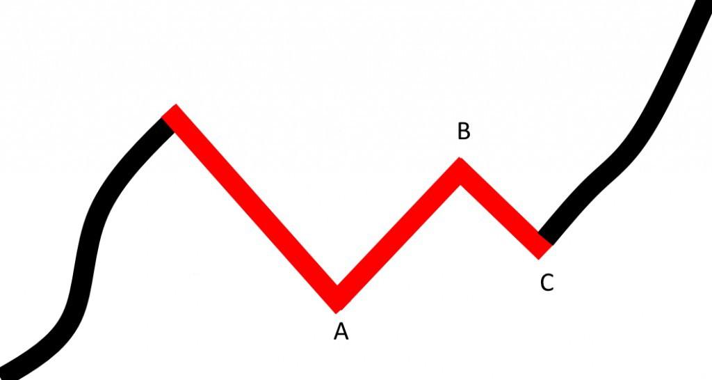 2015-06-14_korekta_plaska_trend_wzrostowy-1024x546