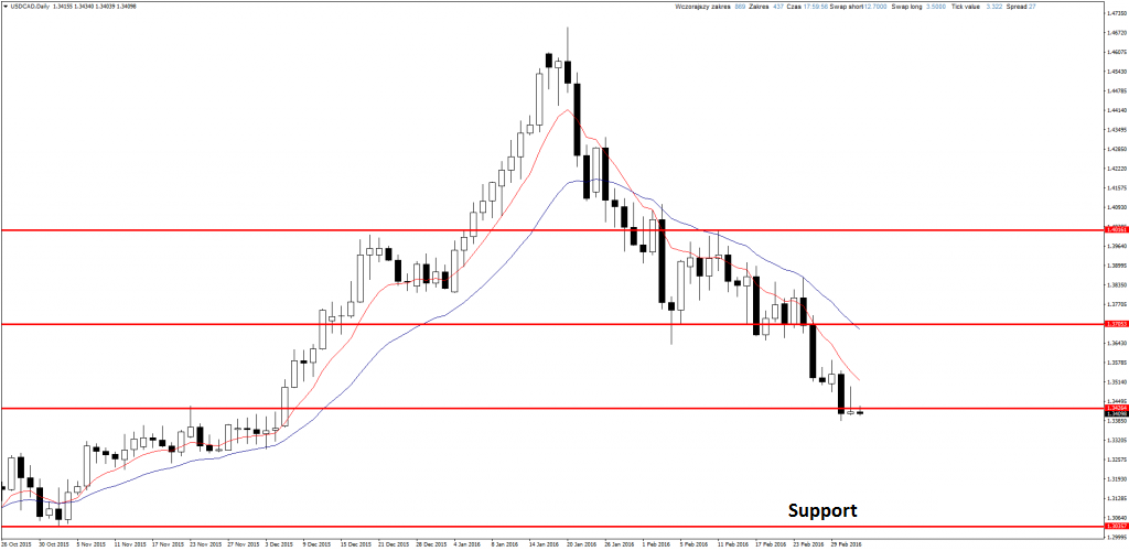 USDCADDaily-3-3-2016-1024x500