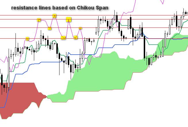 chikou-span-resistance-lines