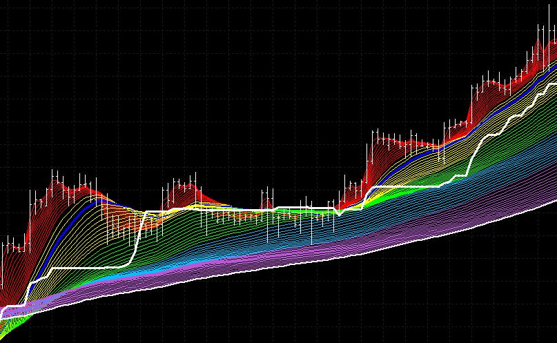 rainbow-chart