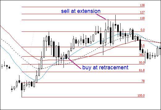 fibonacci-trading-guide-image-003