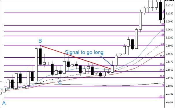 fibonacci-trading-guide-image-042