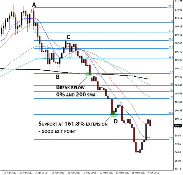 fibonacci-trading-guide-image-092
