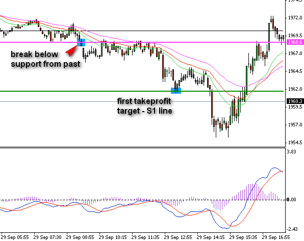 forex-trading-strategy-example-2-10-spx