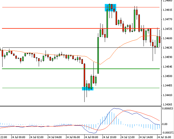 Forex eur usd strategy