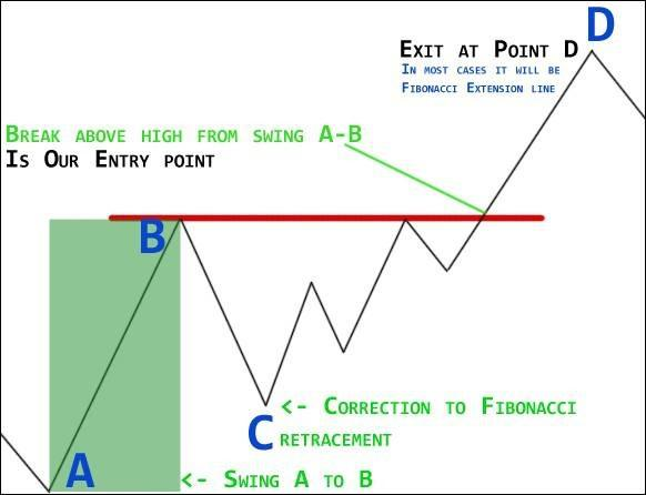 forex-trading-strategy-example-4-1