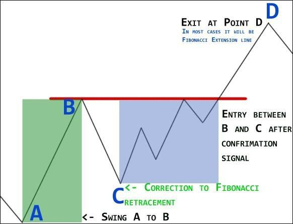 forex-trading-strategy-example-4-2
