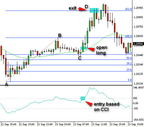 forex-trading-strategy-example-4-3-eurusd
