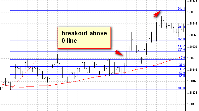 forex-trading-strategy-example-4-8-eurusd