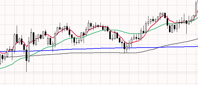 img-1-3-indication-of-an-uptrend