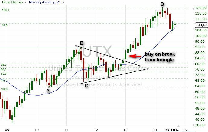 stocks-trading-strategy-example-4-18