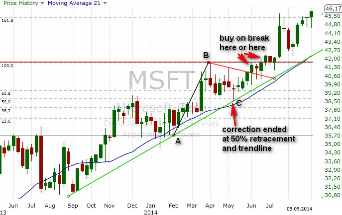 stocks-trading-strategy-example-4-19