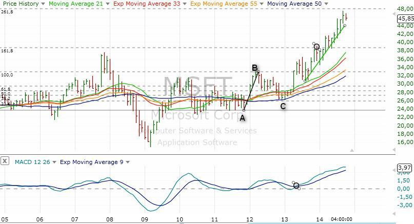 stocks-trading-strategy-example-4-22